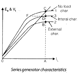Chapter 3 - DC Machines (Part - 3) - Notes, Electrical Machines, Electrical Engineering Electrical Engineering (EE) Notes | EduRev