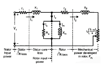 chapter - poly phase induction machine(part - 1) - notes of electrical  engineering