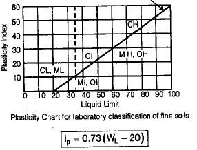 Classification of Soils Civil Engineering (CE) Notes   EduRev