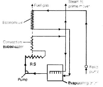 Chapter 3 Boiler - Power Plant, Mechanical Engineering Mechanical Engineering Notes | EduRev