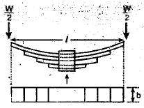 Strings Civil Engineering (CE) Notes   EduRev