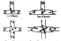 Traffic Engineering (Part - 2) Civil Engineering (CE) Notes | EduRev