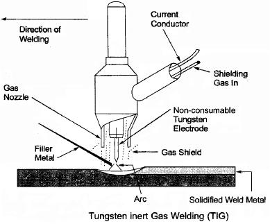 Chapter 2 (Part - 1) Welding, Manufacturing Process - Production, Mechanical Engineering Mechanical Engineering Notes | EduRev