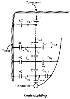 Chapter 4 Overhead Line Insulators - Notes, Power System, Electrical Engineering Electrical Engineering (EE) Notes   EduRev