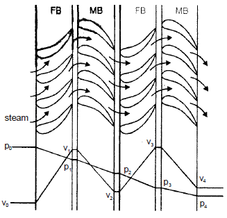 Chapter 4 Steam Turbines - Power Plant, Mechanical Engineering Mechanical Engineering Notes | EduRev