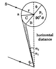Surveying (Part - 12) Civil Engineering (CE) Notes | EduRev