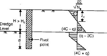 Sheet Pile Walls Civil Engineering (CE) Notes | EduRev
