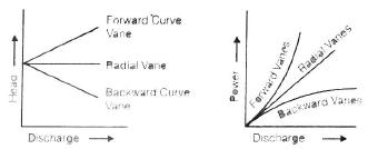 Hydraulic Pumps Civil Engineering (CE) Notes | EduRev