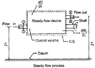 Chapter 5 First Law Applied to Flow Processes - Thermodynamics, Mechanical Engineering Mechanical Engineering Notes | EduRev