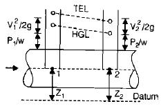Fluid Dynamics Civil Engineering (CE) Notes | EduRev