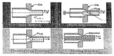 Chapter 4 Metal Forming, Manufacturing Process - Production, Mechanical Engineering Mechanical Engineering Notes | EduRev
