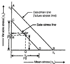Chapter 3 - Variable Stresses In Machine Parts - Machine Design, Mechanical Engineering Mechanical Engineering Notes | EduRev