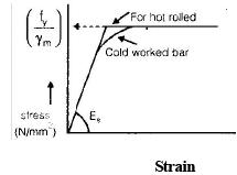 Introduction (Part - 1) - Reinforced Cement Concrete Civil Engineering (CE) Notes | EduRev