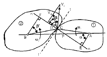 Chapter 3 Gears - Theory of Machine, Mechanical Engineering Mechanical Engineering Notes | EduRev