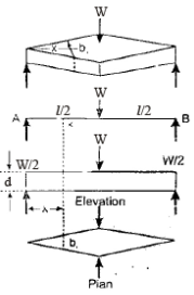 Chapter 6 Bending Stresses In Beams - Notes, Strength of Material, Mechanical Engineering Mechanical Engineering Notes | EduRev