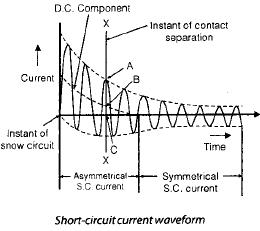 Chapter 9 Circuit Breakers - Notes, Power System, Electrical Engineering Electrical Engineering (EE) Notes | EduRev
