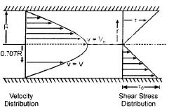 Laminar Flow Civil Engineering (CE) Notes | EduRev