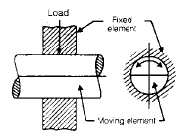Chapter 13 Bearing - Machine Design, Mechanical Engineering Mechanical Engineering Notes | EduRev