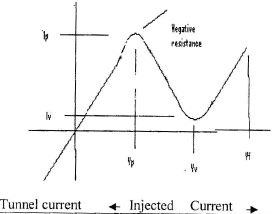 Chapter 1 (Part 2) P - N Junction Diode - Notes, Basic Electronics