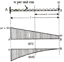 Chapter 5 Shear Force and Bending Moment - Notes, Strength