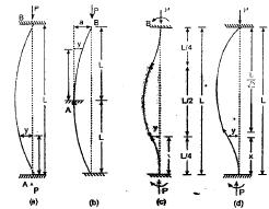 Theory of Columns Civil Engineering (CE) Notes   EduRev