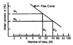 Properties of Soils (Part - 2) Civil Engineering (CE) Notes | EduRev