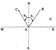 Surveying (Part - 5) Civil Engineering (CE) Notes | EduRev