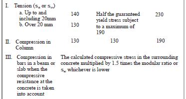 Beams (Part - 1) Civil Engineering (CE) Notes | EduRev