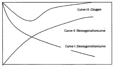 Sludge Disposal Effluent Discharge Standard Civil Engineering (CE) Notes | EduRev