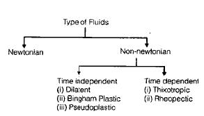 Chapter 1 Fluid Properties - Fluid Mechanics, Mechanical Engineering
