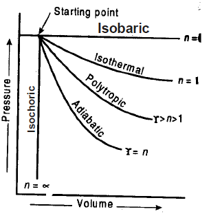 Chapter 3 Work And Heat Transfer - Thermodynamics, Mechanical Engineering Mechanical Engineering Notes | EduRev