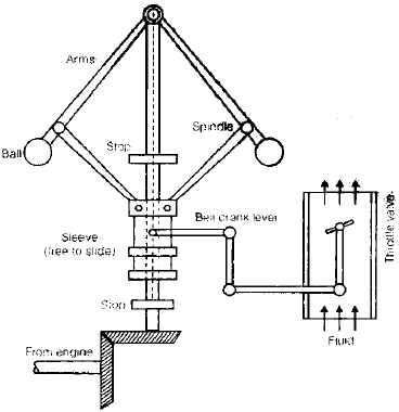 Chapter 6 Governor - Theory of Machine, Mechanical Engineering Mechanical Engineering Notes | EduRev