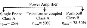 Chapter 3 Power Amplifier - Notes, Basic Electronics, Electrical Engineering Electrical Engineering (EE) Notes | EduRev
