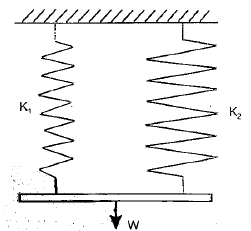 Chapter 9 Springs - Strength of Material, Mechanical Engineering Mechanical Engineering Notes | EduRev