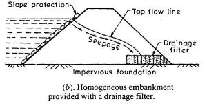 Dams Civil Engineering (CE) Notes | EduRev