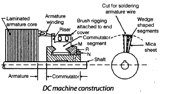 Chapter 3 - DC Machines (Part - 1) - Notes, Electrical Machines, Electrical Engineering | EduRev Notes