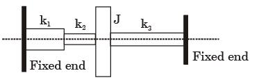 GATE Past Year Questions: Transmissibility (Torsional Vibration & Critical Speed of Shaft) Notes   EduRev