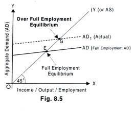 Equilibrium Level of Income : Full Employment, Underemployment, Over Full Employment B Com Notes | EduRev