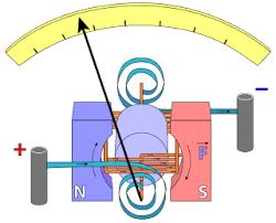 What is structure of dead beat galvanometer? | EduRev JEE Question