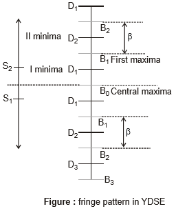 Principle of Superposition and Interference Class 11 Notes   EduRev