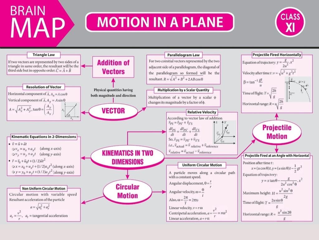 Motion in a Plane MBBS Notes | EduRev
