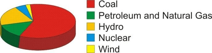 Conventional Sources of Energy Class 10 Notes | EduRev