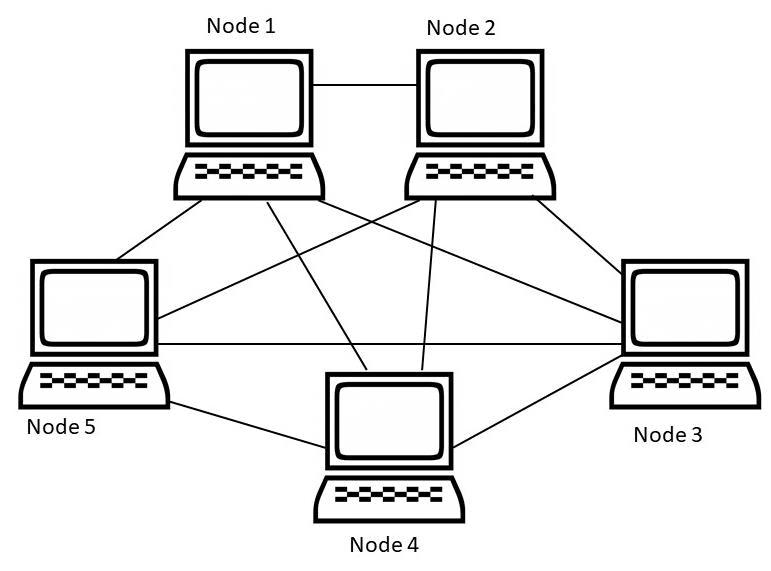 Concept of layering Computer Science Engineering (CSE) Notes   EduRev