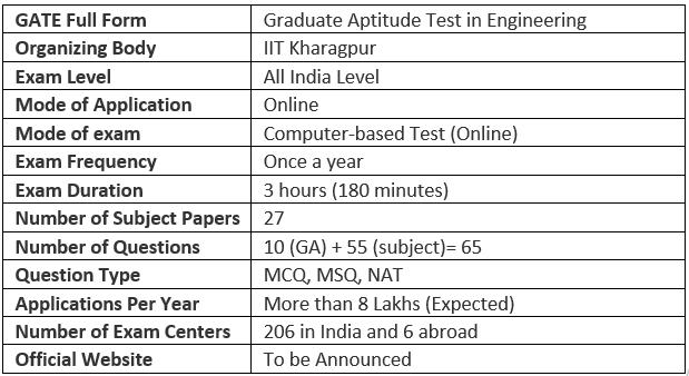 GATE 2020: Important Dates [Official], Application, Eligibility, Syllabus, Exam Pattern GATE Notes   EduRev