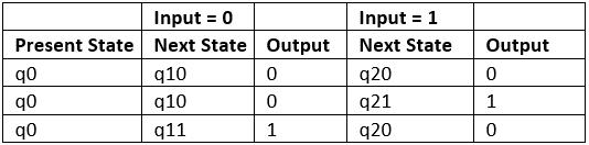 Regular Expressions And Finite Automata Computer Science Engineering (CSE) Notes   EduRev