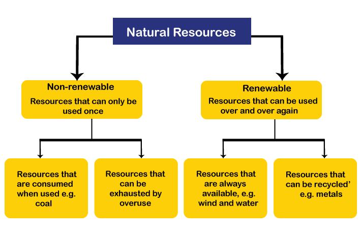 Natural Resources - Practice Class 9 Notes | EduRev