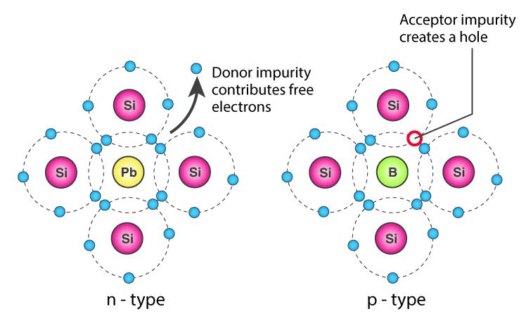 Conductivity Of Semiconductor - Practice GATE Notes   EduRev