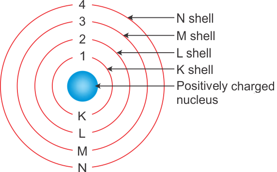 Structure of Atom and Various Models of Atom - Practice Class 9 Notes | EduRev
