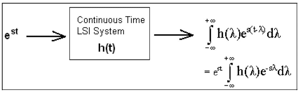 Laplace Transform - Practice GATE Notes   EduRev
