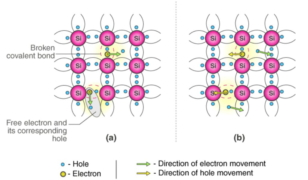 Semiconductor Types - Practice GATE Notes | EduRev